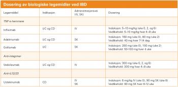 Tabell 2. UC: ulcerøs kolitt, CD: Crohns sykdom, IV: intravenøst, SK: subkutant