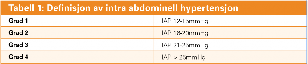 IAP, Intra-abdominal pressure.*Adaptert fra WSACS guidelines. Malbrain ML, Cheatham ML, Kirkpatrick A, et al. Results from the International Conference of Experts on Intra-abdominal Hypertension and Abdominal Compartment Syndrome. I. Definitions Intensive Care Med 2006: 32; 1722-1732