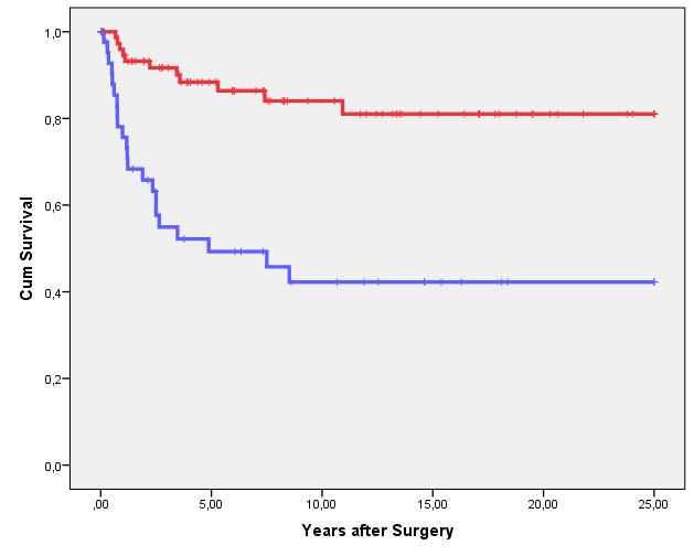 Figur 2A viser forskjellen i kreftspesifikk overlevelse mellom G1-2 svulster (rød linje) og G3 svulster (blå linje). Forskjellen er statistisk signifikant (p<0.001, Log Rank).
