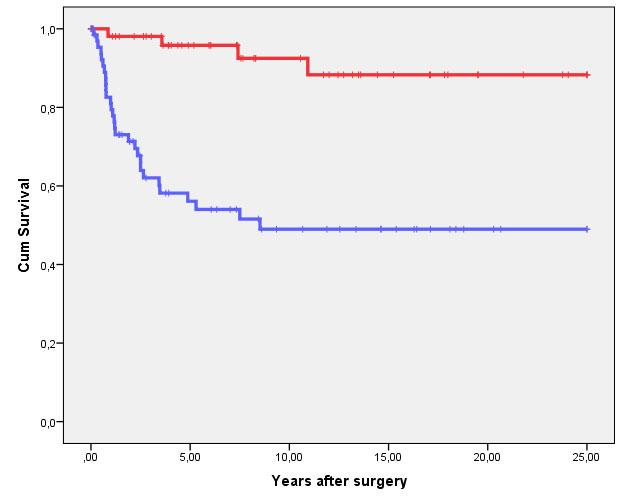 Figur 2C viser forskjellen i kreftspesifikk overlevelse mellom G1-2 og Ta/T1svulster (rød linje) og de øvrige svulster (blå linje). Forskjellen er statistisk signifikant (p<0.001, Log Rank).