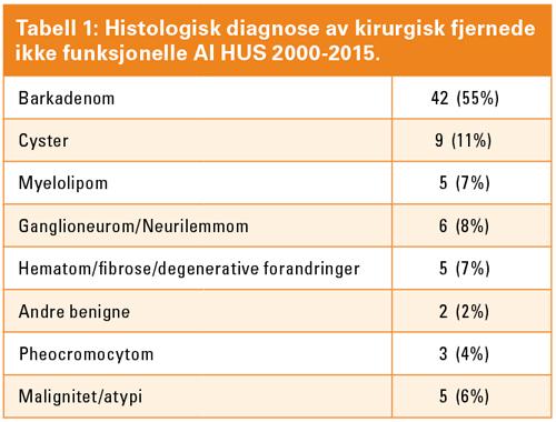 Tabell_1_Histoligisk-diagnose