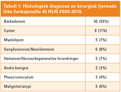 Tabell_1_Histoligisk-diagnose