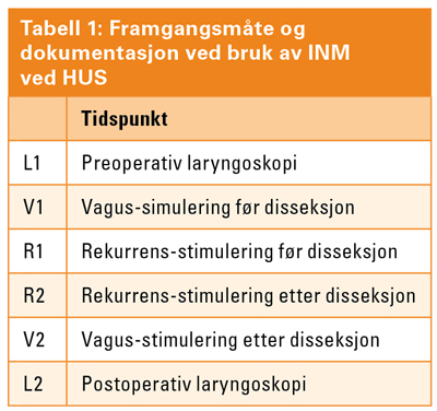 Tabell_1_INM