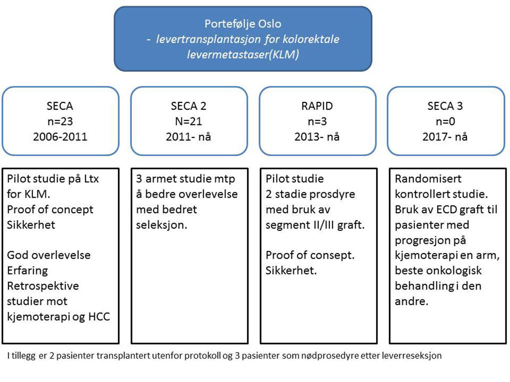 Figur 1. Studieportefølje for kolorektalkreft i Oslo