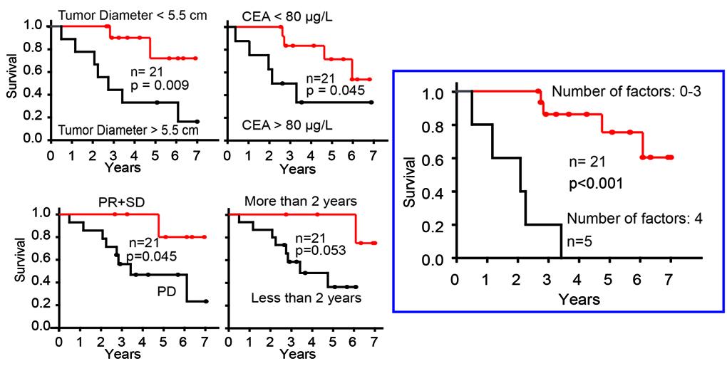 Figur 3. Prognostiske faktorer i SECA studien etter 65 måneders oppfølging. Venstre: Kaplan-Meier-plot for pasienter med maksimal hepatisk tumordiameter over og under median 5,5 cm. Carcinoembryonic antigen (CEA) nivåer før transplantasjon mer eller mindre enn 80 μg/l. Pasienter med tid fra primærkirurgi til levertransplantasjon på mer eller mindre enn 2 år, og pasienter som har progresjon på kjemoterapi (PD) eller stabil sykdom (SD) ved tidspunkt for levertransplantasjon. Høyre: Pasienter med alle fire faktorer til stede ved tidspunkt for levertransplantasjon sammenliknet med de som har null til tre faktorer. Alle p-verdier er beregnet ved logrank-metoden.