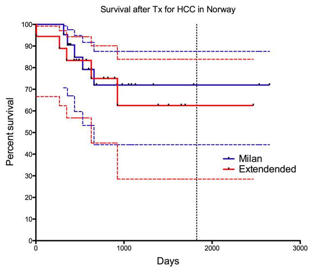 Figur 5. Overlevelse etter levertansplantasjon for hepatocellulært karsinom i Oslo 2000-2009. Blå linje: Innenfor Milankriteriene, Rød linje: Utenfor Milankriteriene. Stiplet linje: 95% konfidensintervaller.