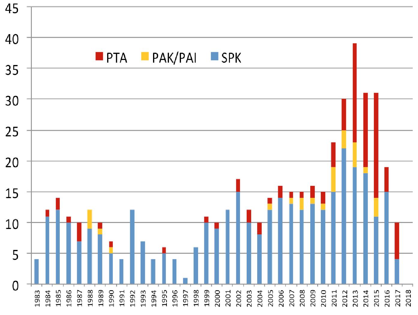 Figur 1. Oversikt over Pancreastransplantasjonsvirksomheten i Norge siden 1983 og frem til medio april 2017. Merk den markante økningen i singel Ptx (PTA, PAK, PAI)