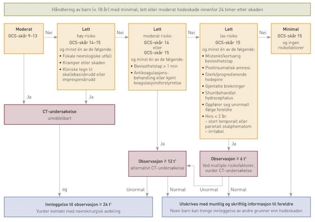 Figur 2. Skandinaviske retningslinjer for håndtering av barn med minimale, lette eller moderate hodeskader. 1CT skal gjøres ved GCS-reduksjon ≥ 2 poeng eller annen nevrologisk forverring under observasjon. Flytskjemaet er opprinnelig publisert i Tidsskrift for Den norske legeforening 2016; 136: 1512-1513.