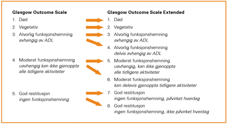 Figur 1. Sammenhengen melllom scoring i Glasgow Outcome Scale og Glasgow Outcome Scale Extended. (ADL = daglige aktiviteler)