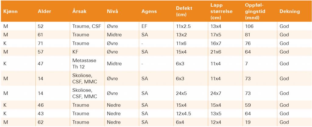 Tabell 1 Skjematisk oversikt over pasientdata. CSF: Lekkasje av cerebrospinalvæske. KF: Klippel-Feil syndrom. MMC: Myelomeningocele. EF: Enterococcus fecalis. SA: Staphylococcus aureus.