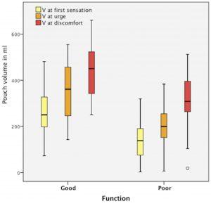 Figur 1: Reservoarvolum (ml) ved sensibilitetsterskler i gode og dårlig fungerende bekkenreservoarer.