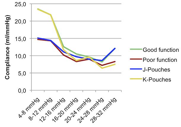 Figur 2: Compliance (Delta V/ Delta P) i gode og dårlige og J og K pasienter. Forskjell i compliance mellom gode og dårlige reservoarer er signifikant mellom 8 og 12 mmHg (p=0.028) og mellom 28-32 mmHg (p=0.038).