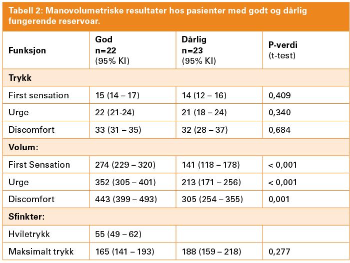 Tabell 2: Manovolumetriske resultater hos pasienter med godt og dårlig fungerende reservoar.