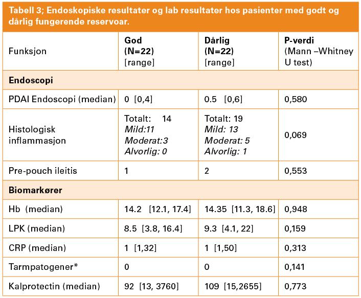 Tabell 3; Endoskopiske resultater og lab resultater hos pasienter med godt og dårlig fungerende reservoar.