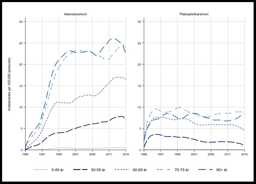 Figur 2. Forekomst (insidensrater) i Norge av plateepitel- og adenokarsinom i spiserøret for ulike aldersgrupper (figur fra Krefregisterets årsrapport (2))