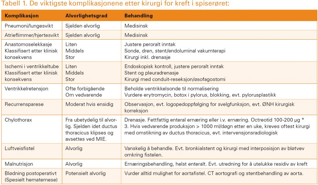 Tabell 1. De viktigste komplikasjonene etter kirurgi for kreft i spiserøret: