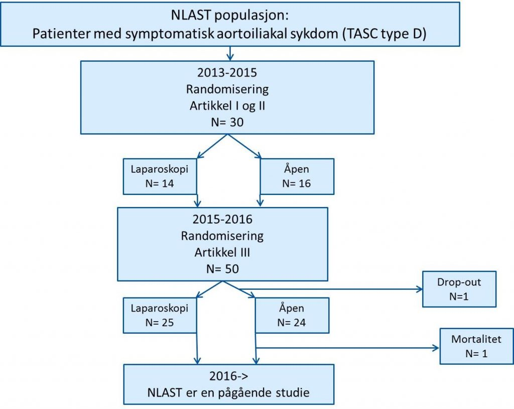 Figur 1: Flytdiagram for NLAST Forkortelser: Norwegian Laparoscopic Aortic Surgery Trial(NLAST); Transatlantic inter-society consensus classification of aortoiliac occlusive lesion type D (TASC-D