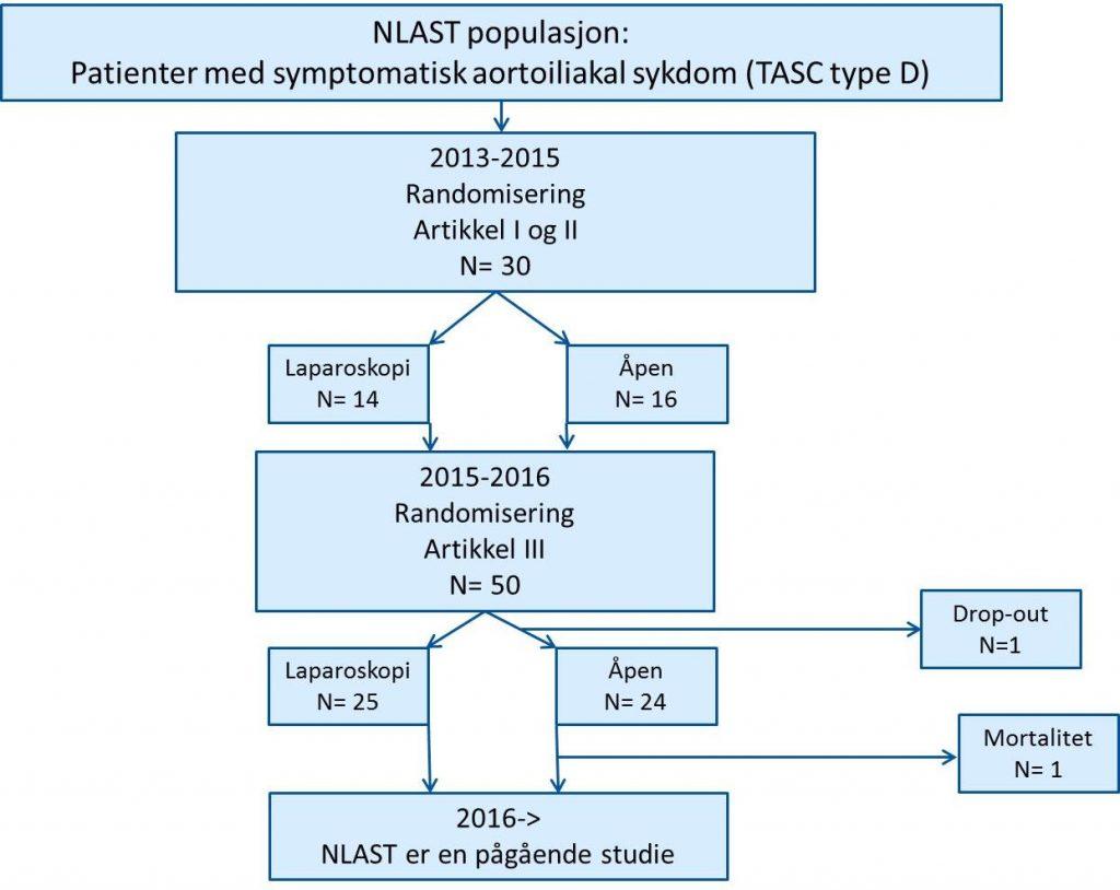 Figur 1: Flytdiagram for NLAST Forkortelser: Norwegian Laparoscopic Aortic Surgery Trial(NLAST); Transatlantic inter-society consensus classification of aortoiliac occlusive lesion type D (TASC-D