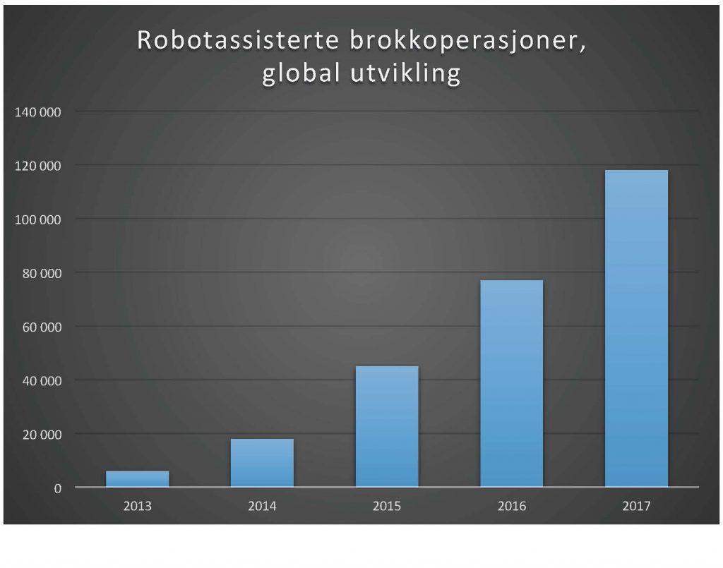 Figur 5: Robotassisterte brokkoperasjoner (alle typer) med globalt antall prosedyrer per år. (Kilde: Intuitive Surgical)