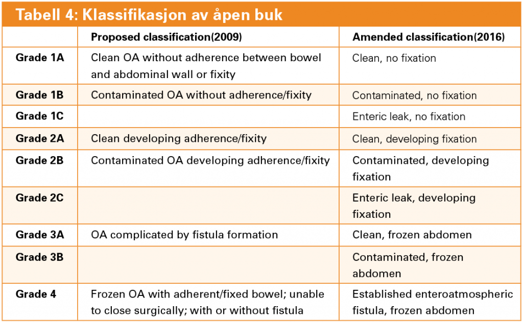 "Adaptert fra Björck M, Bruhin A, Cheatham M, et al: Classification--important step to improve management of patients with an open abdomen. World J Surg 2009, 33(6):1154-1157 and Björck, M., A. og W. Kirkpatrick, M. Cheatham, et al. 2016. ""Amended Classification of the Open Abdomen."" Scand J Surg 105 (1):5-10"