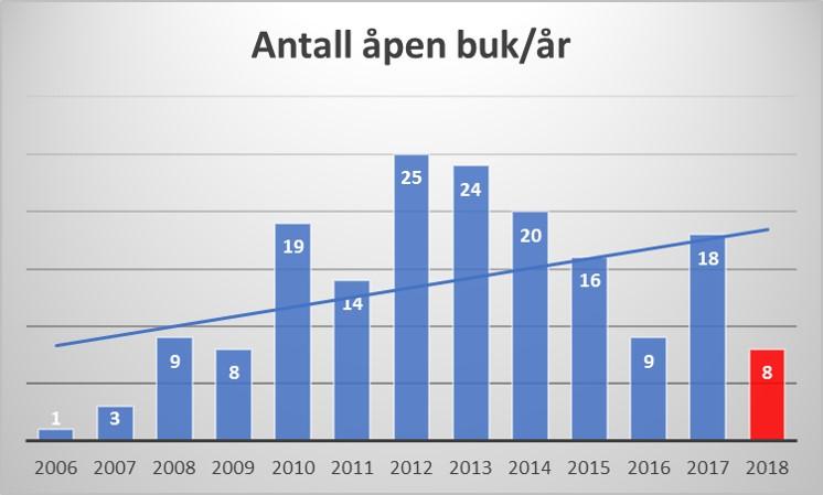 Fig 10: Årlig antall med åpen buk ved St. Olavs hospital.
