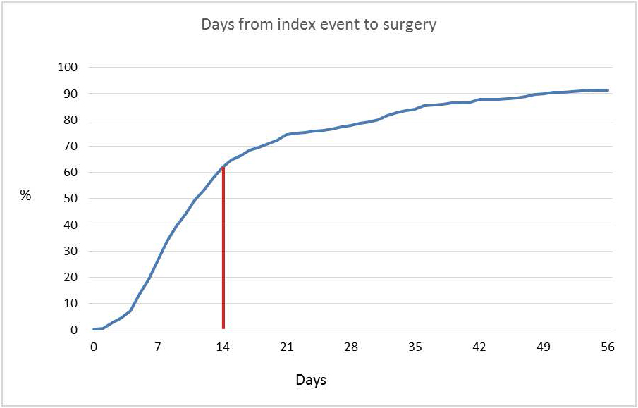 Figur 1. Akkumulert prosentandel av pasienter som en funksjon av dager fra indexhendelse til operasjon. 61,7 % av pasientene var operert etter 14 dager.