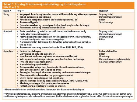 Tabell 1. Forslag til informasjonsfordeling og formidlingsform.