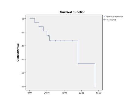 Figur 2: Kaplan-Meyer plot av totaloverlevelse etter laparoskopisk leverreseksjon for HCC i vårt heterogene materiale som inkluderer både reseksjoner i non-cirrhotisk lever, reseksjoner hos pasienter med kompensert cirrhose (Child A-B7) og reseksjoner ved residiv etter levertransplantasjon.