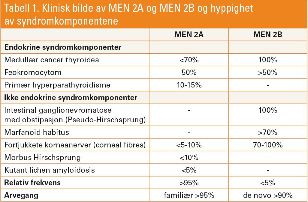 Tabell 1. Klinisk bilde av MEN 2A og MEN 2B og hyppighet av syndromkomponentene