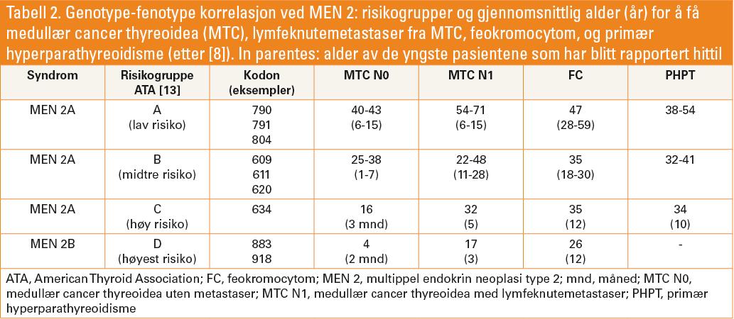 Tabell 2. Genotype-fenotype korrelasjon ved MEN 2: risikogrupper og gjennomsnittlig alder (år) for å få medullær cancer thyreoidea (MTC), lymfeknutemetastaser fra MTC, feokromocytom, og primær hyperparathyreoidisme (etter [8]). In parentes: alder av de yngste pasientene som har blitt rapportert hittil