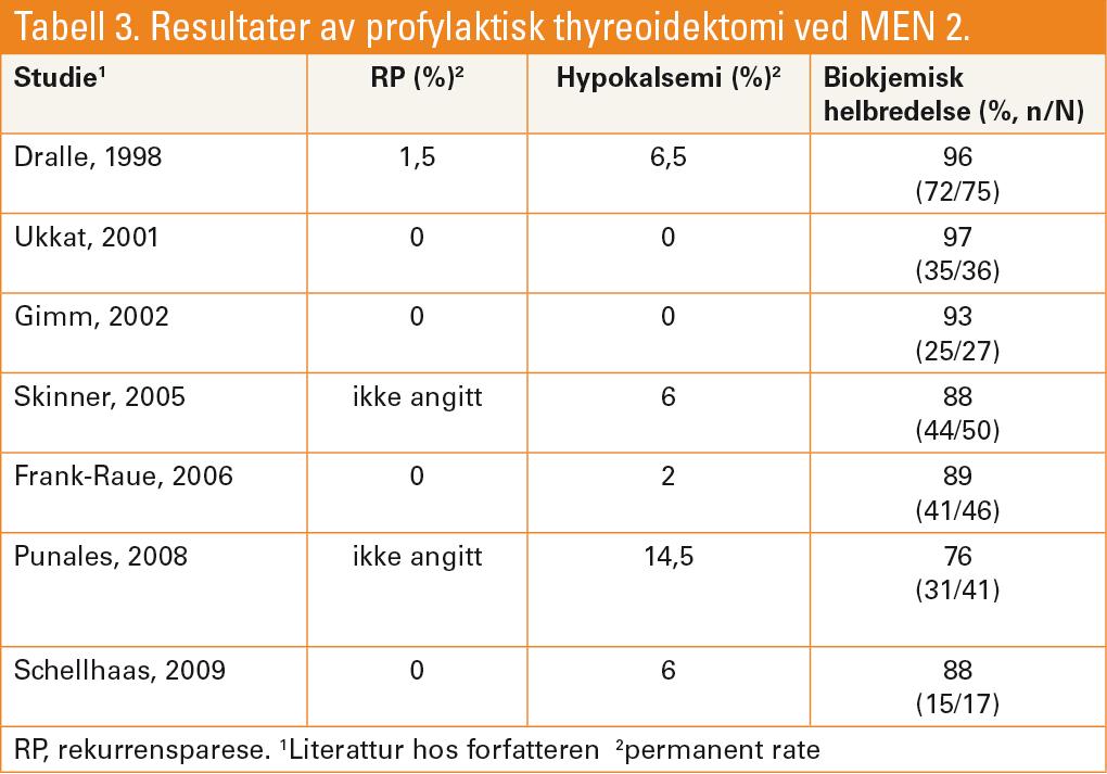 Tabell 3. Resultater av profylaktisk thyreoidektomi ved MEN 2.