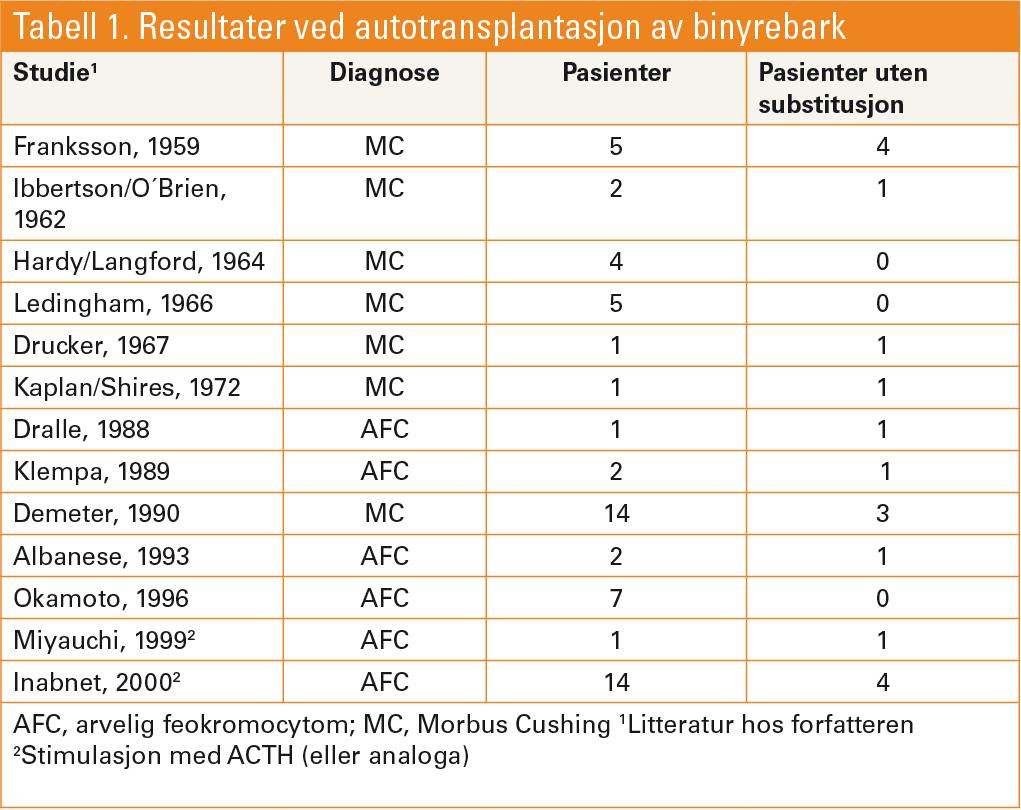 Tabell 1. Resultater ved autotransplantasjon av binyrebark