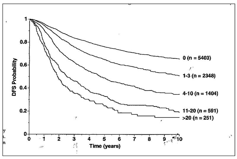 Figur 1.Overlevelse etter brystkreft relatert til antall lymfeknutemetastaser i axille. Fra Harris JR et al: Disease of the breast. Tall fra San Antonio Database.