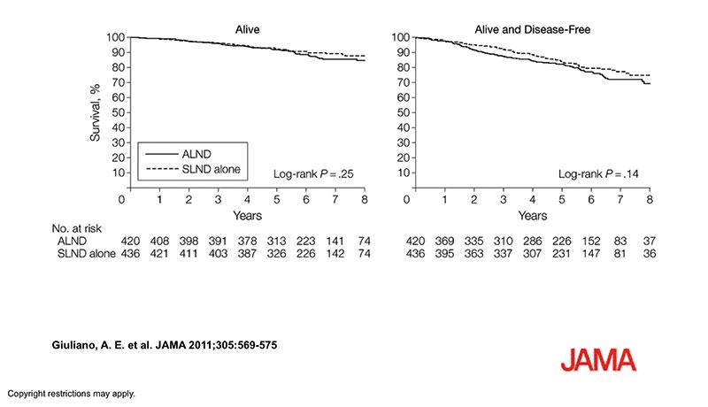 Figur 4. Overlevelse ved positiv SN med og uten axilletoalette.