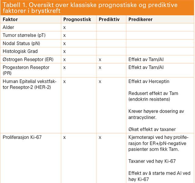 Tam: tamoxifen; AI:Aromatasehemmer; pN: patologisk lymfeknutestatus. Se ellers tekst for detaljer.