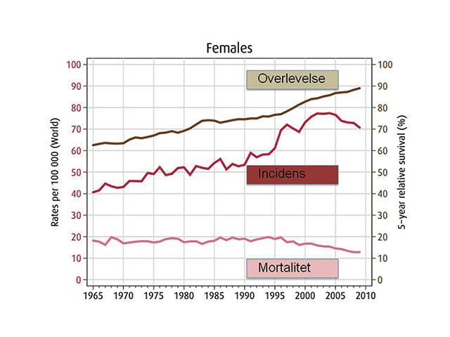 Figur 1. Overlevelse, incidens og mortalitet ved brystkreft i Norge fra 1965-2010. Modifisert etter [2].