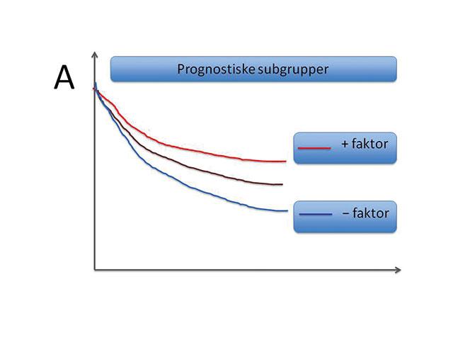 Figur 3. Illustrerende overlevelseskurver (Kaplan-Meier plot) angir tid på x-aksen og % overlevelse (sykdomsfri eller total) på y-aksen. A. Prognostisk faktor som kan vise at en gruppe pasienter (lilla kurve) består av to subgrupper; en med bedre (rød kurve) og en med dårligere prognose (blå kurve).