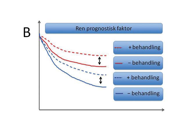Figur 3. Illustrerende overlevelseskurver (Kaplan-Meier plot) angir tid på x-aksen og % overlevelse (sykdomsfri eller total) på y-aksen. B. Eksempel på en ren prognostisk faktor der tillegg av en gitt behandling bedrer prognosen likt i begge sub-grupper.