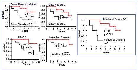 Figur 2: Prognostiske faktorer i SECA studien etter 65 måneders oppfølging. Venstre: Kaplan-Meier-plot for pasienter med maksimal hepatisk tumordiameter over og under median 5,5 cm. Carcinoembryonic antigen (CEA) nivåer før transplantasjon mer eller mindre enn 80 µg/l. Pasienter med tid fra primærkirurgi til levertransplantasjon på mer eller mindre enn 2 år, og pasienter som har progresjon på kjemoterapi (PD) eller stabil sykdom (SD) ved tidspunkt for levertransplantasjon. Høyre: Pasienter med alle fire faktorer til stede ved tidspunkt for levertransplantasjon sammenliknet med de som har null til tre faktorer. Alle p-verdier er beregnet ved logrank-metoden.