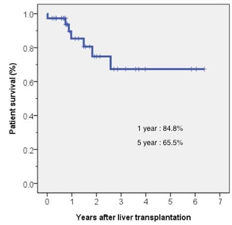 Figur 1: Pasientoverlevelse etter levertransplantasjon i Oslo. Over 50 % av pasientene ble transplantert utenfor Milan-kriteriene.