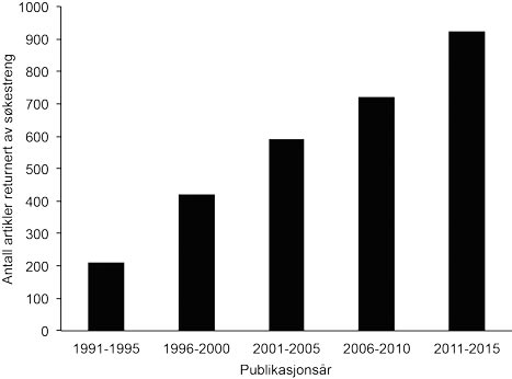 Figur 1: En søkestreng ble konstruert for å identifisere artikler som kunne omhandle reseksjon av ikke-kolorektale levermetastaser. Et systematisk søkt ble foretatt for å avdekke artikler publisert i de angitte tidsintervallene.