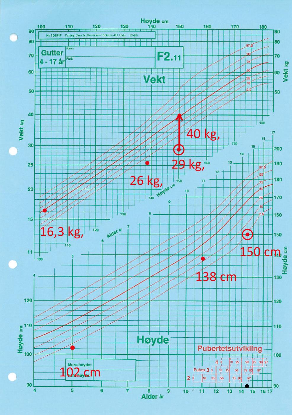 Figur 3 . Vekstkurve hos 14,5 år gammel gutt med Crohn (endoskopi bilder i figur 2). Punkter lagt inn viser lengde og vekt for lengde ved henholdsvis 5 og 11 år. Dobbel sirkler viser lengde og vekt for lengde ved diagnosetidspunktet (14.5 år) og vektøkningen etter 8 uker med utelukkende flytende ernæring i kombinasjon med oppstart av Imurel og Remikade (2 doser a 5 mg/kg).