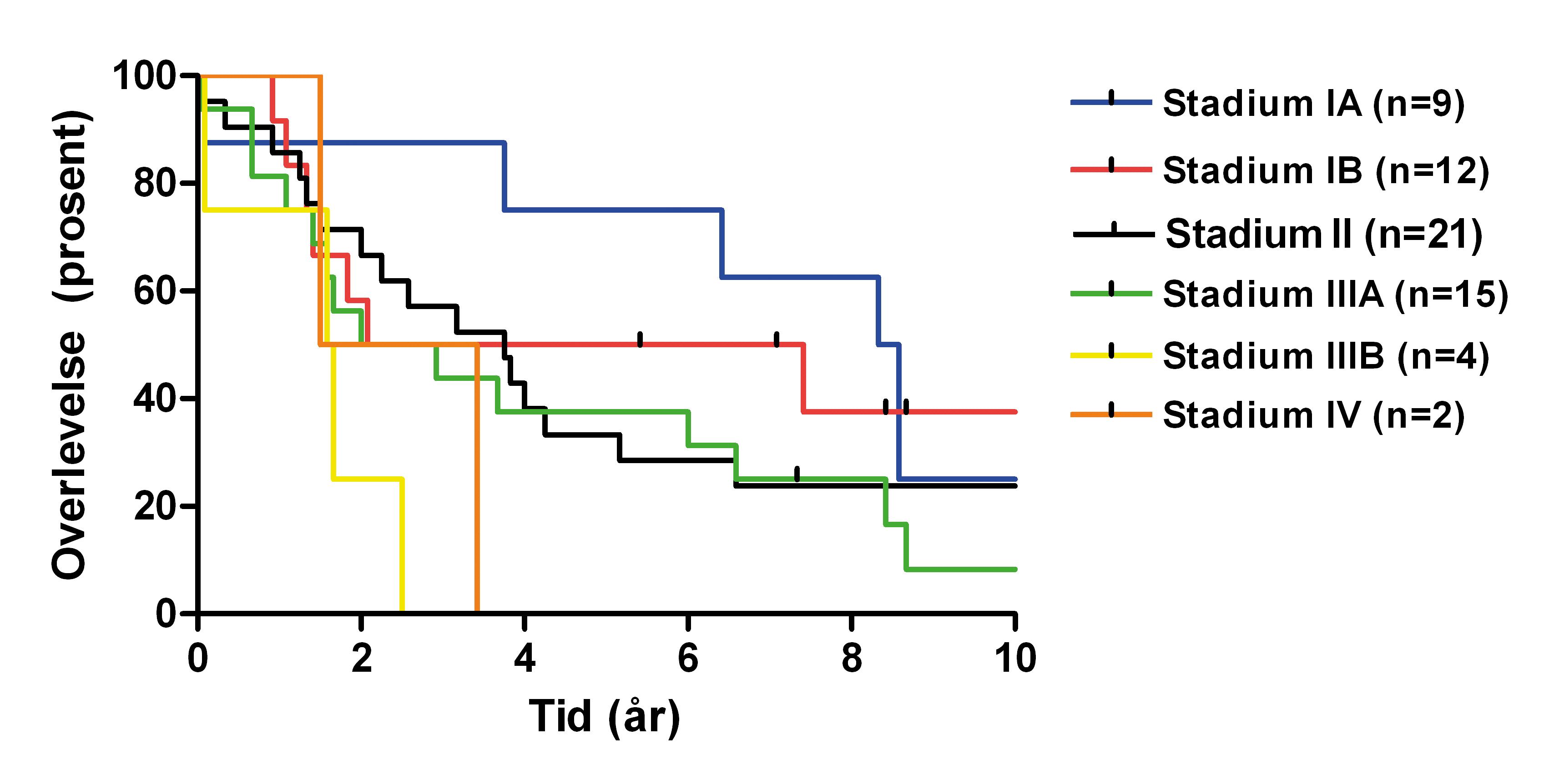 Figur 1. Stadiespesifikk overlevelse for hele materialet i 63 av 65 pasienter med fri reseksjonsrand (R0)