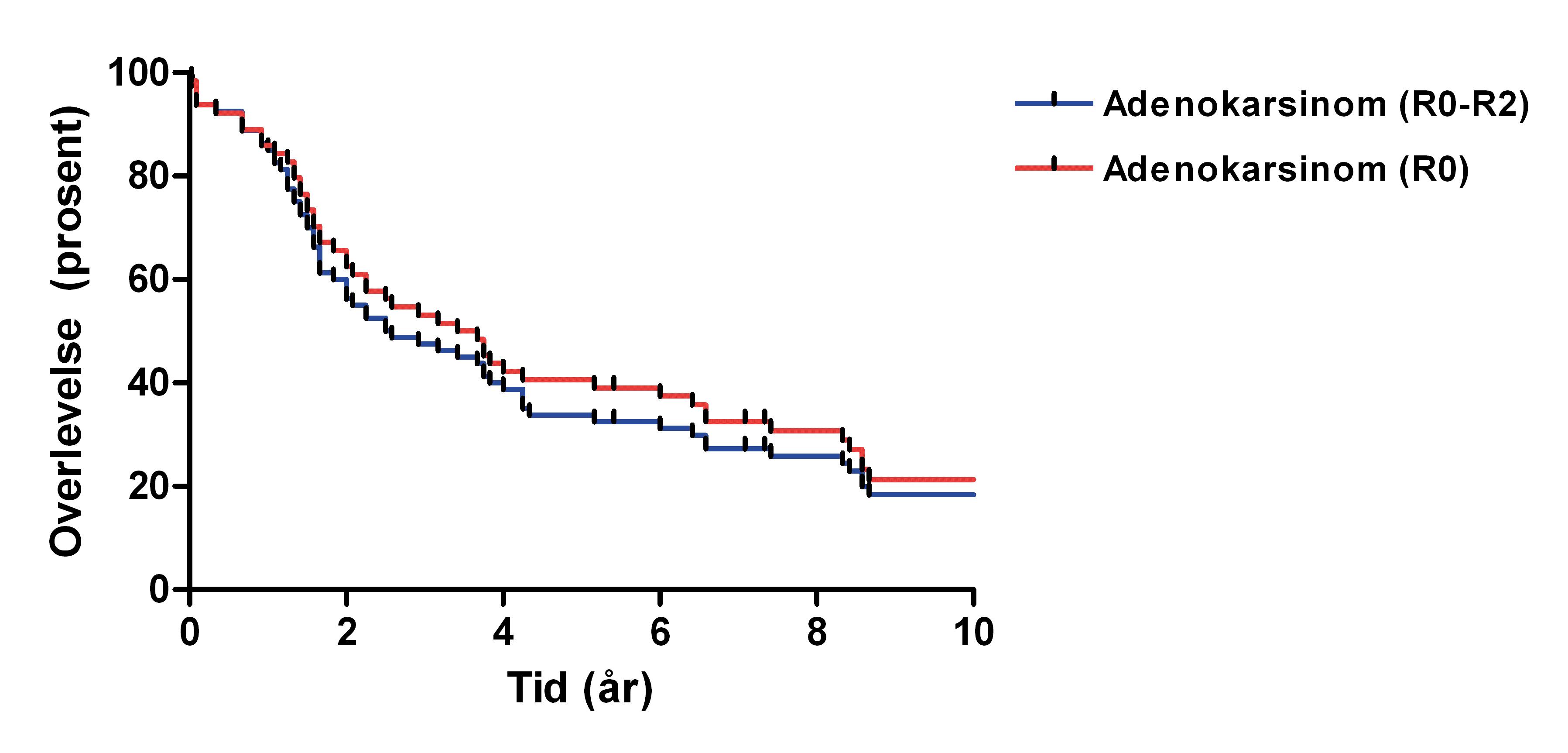Figur 2. 5- og 10-års overlevelse etter reseksjon med fri rand (R0) i 65 pasienter og for hele materialet (R0-R2) i 81 pasienter