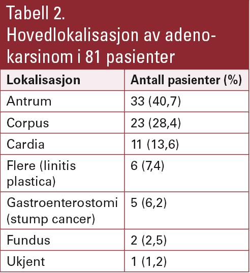 Tabell 2. Hovedlokalisasjon av adeno-karsinom i 81 pasienter