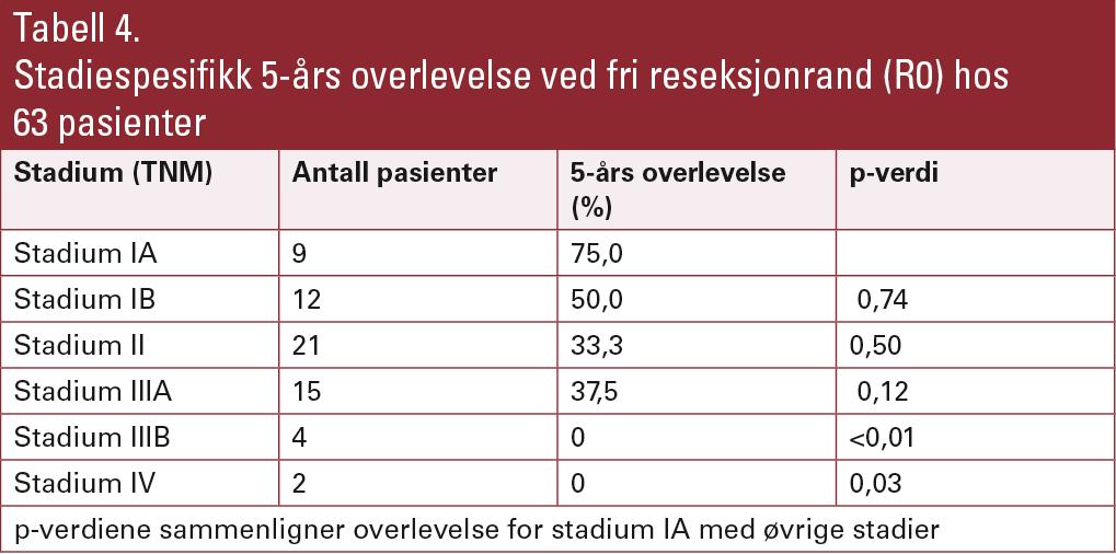 Tabell 4. Stadiespesifikk 5-års overlevelse ved fri reseksjonrand (R0) hos 63 pasienter