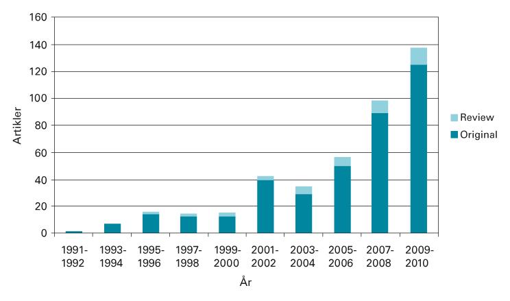 Figur 1: Tallet av fulle artikler om laparoscopisk leverreseksjon (PubMed/Medline database).
