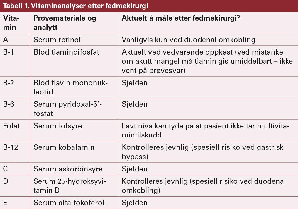 Vitamin A, B-1, B-2, B-6, C og E kan analyseres ved Ernæringslaboratoriet og vitamin D ved Hormonlaboratoriet, Oslo universitetssykehus Aker, Trondheimsveien 235, 0514 Oslo. Tlf. 22 89 40 00.