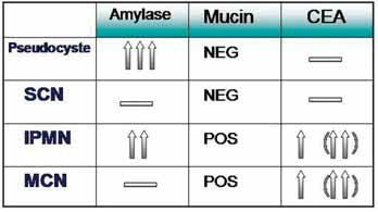 Figur 2.Typiske aspiratverdier fra cystiske pancreaslesjoner. Pilene i parentesene indikerer verdier ved etablert malignitet.