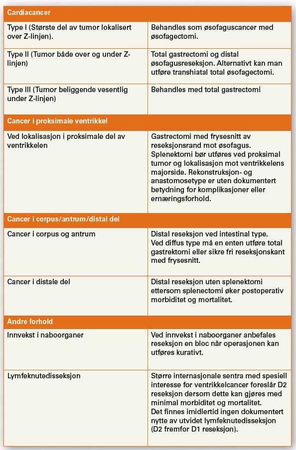 Terapianbefalinger ved kirurgi for ventrikkelcancer. Kilde: Nasjonalt handlingsprogram med retningslinjer for diagnostikk, behandling og oppfølging av ventrikkelcancer. (Shdir 15-1527)